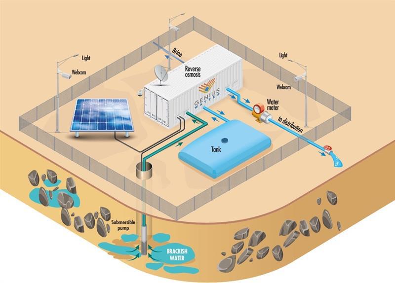 render desalinate
